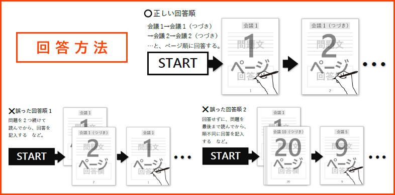 回答方法_図解
