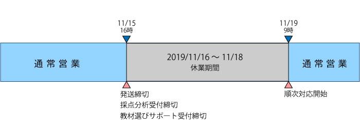 休業期間は2019年11月16日(土)~11月18日(月)