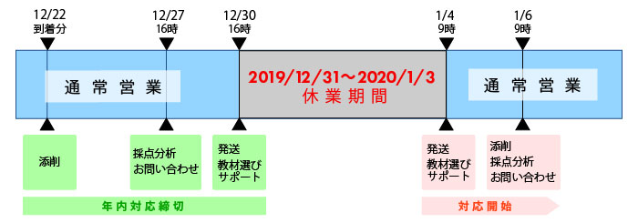 休業期間は12月31日(火)~1月3日(金)
